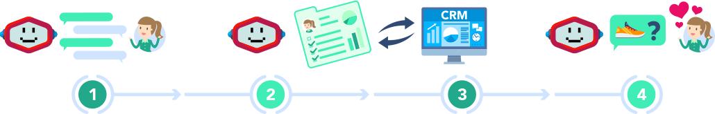 Module et Plugin de Chatbot pour Wordpress